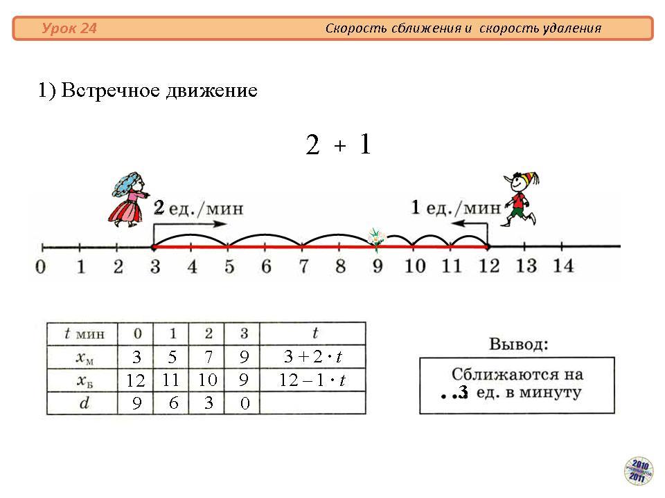 Решение задач на скорость сближения встречное движение решение задач отчетность и учет