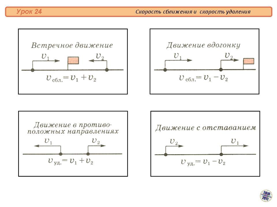 Решение задач скорость сближения удаления 4 класс картинки решение примеров и задач