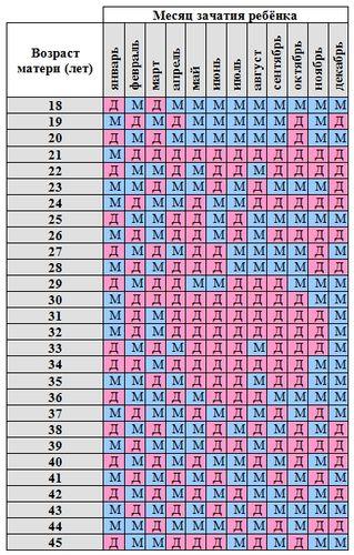 Bestimmen chinesischer kalender geschlecht Chinesischer kalender